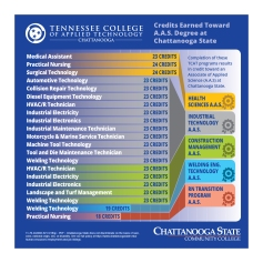 TCAT-to-Credit at Chattanooga State